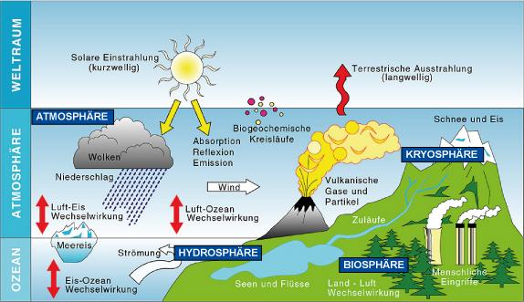 Das Klimasystem und seine Subsysteme Quelle: Hamburger Bildungsserver