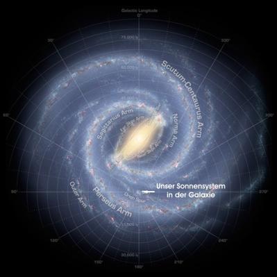 Unser Sonnensystem in der Milchstraße Quelle: NASA