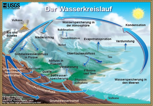 T_2_3_1_Wasserkreislauf