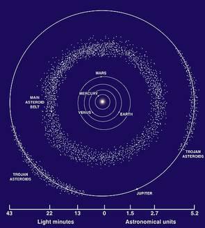 Der Asteroidengürtel | Quelle: Nasa