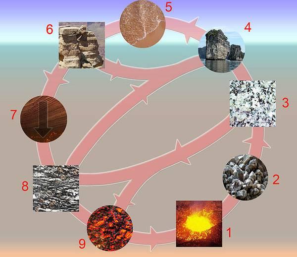 Kreislauf der Gesteine: 1 = Magma, 2 = Erstarrung und Kristallisation, 3 = magmatische Gesteine, 4 = Erosion, 5 = Sedimentation, 6 = Sedimente und Sedimentgesteine, 7 = Metamorphose und Rekristallisation, 8 = metamorphe Gesteine, 9 = Aufschmelzen.