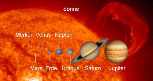 Größenvergleich Sonne-Planeten Quelle: NASA