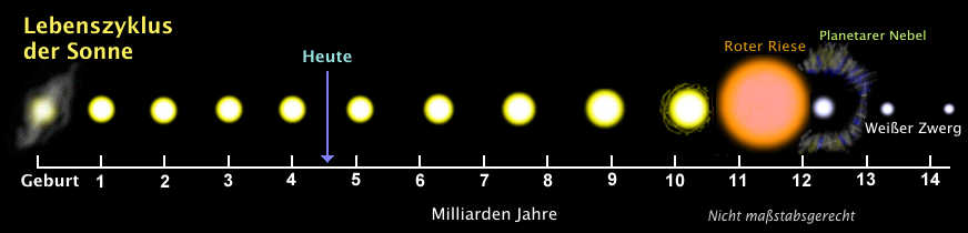 Lebenszyklus der Sonne Quelle: Tablizer, CC BY-SA 3.0